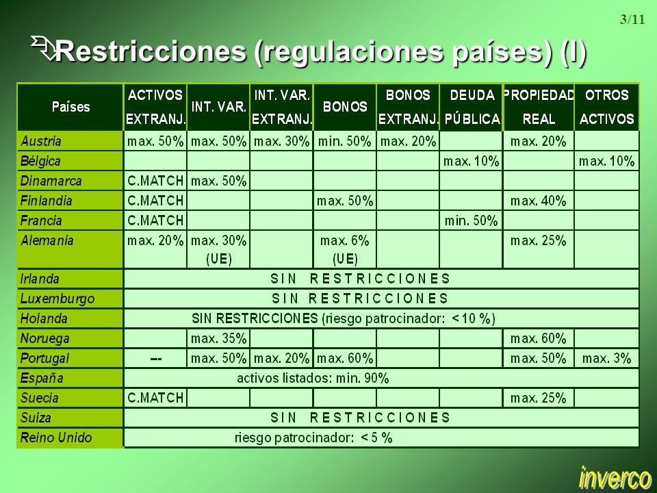 Ê Restricciones (regulaciones países) (I) 3/11