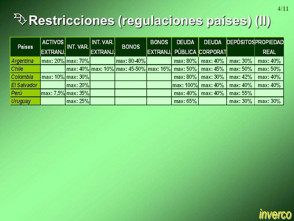 Ê Restricciones (regulaciones países) (II) 4/11