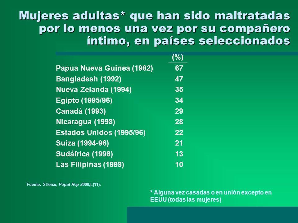 Mujeres adultas* que han sido maltratadas por lo menos una vez por su compañero íntimo, en países seleccionados Papua Nueva Guinea (1982) 67 Banglades