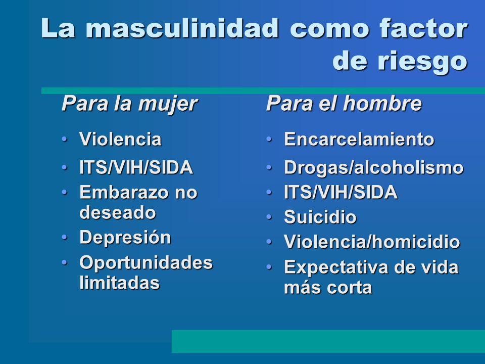 La masculinidad como factor de riesgo Para la mujer ViolenciaViolencia ITS/VIH/SIDAITS/VIH/SIDA Embarazo no deseadoEmbarazo no deseado DepresiónDepres