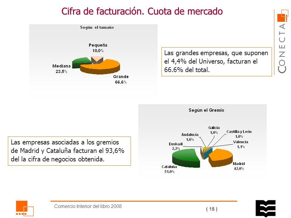 Comercio Interior del libro 2008 ( 14 ) Cifra de facturación.