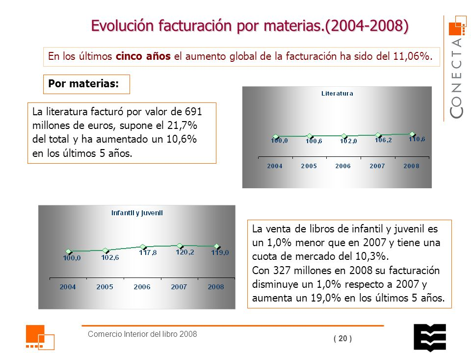 Comercio Interior del libro 2008 ( 19 ) Por primera vez, se ha contemplado por separado, dentro de Ciencias sociales y humanidades, las materias de derecho y ciencias económicas y la materia de religión.