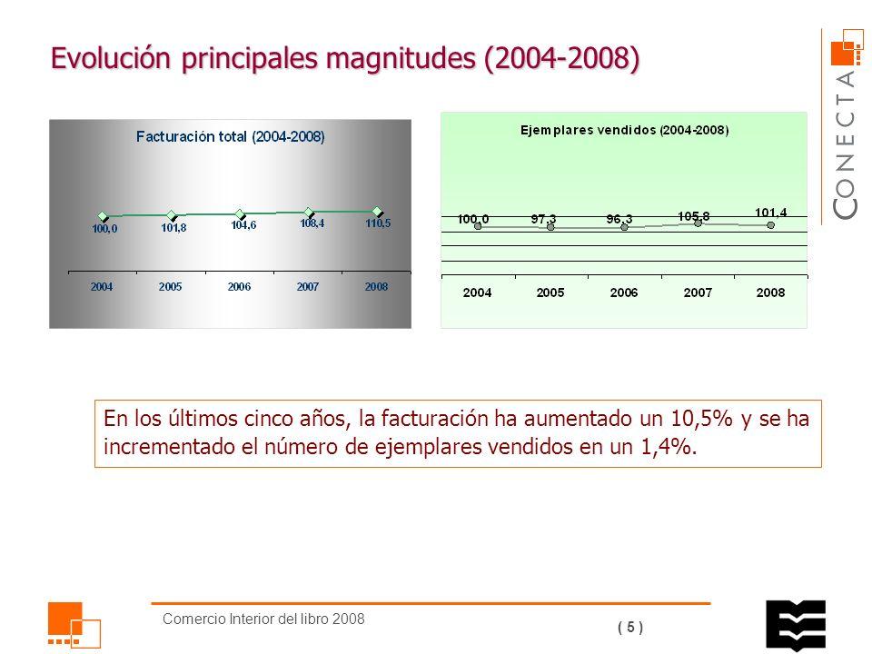 Comercio Interior del libro 2008 ( 4 ) Evolución principales magnitudes (2004-2008)