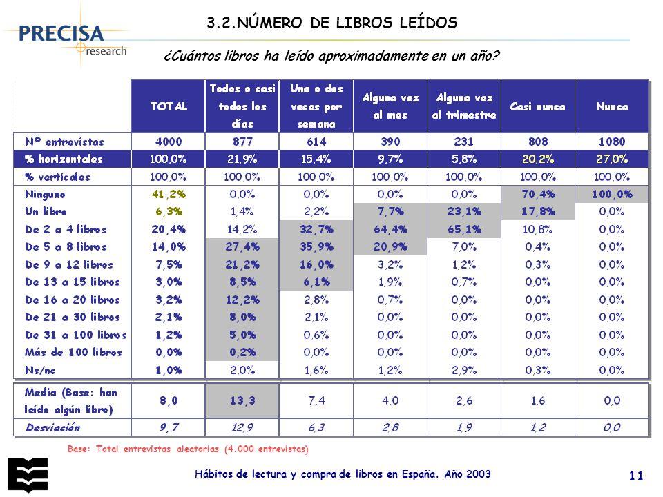 Hábitos de lectura y compra de libros en España. Año 2003 11 ¿Cuántos libros ha leído aproximadamente en un año? 3.2.NÚMERO DE LIBROS LEÍDOS Base: Tot