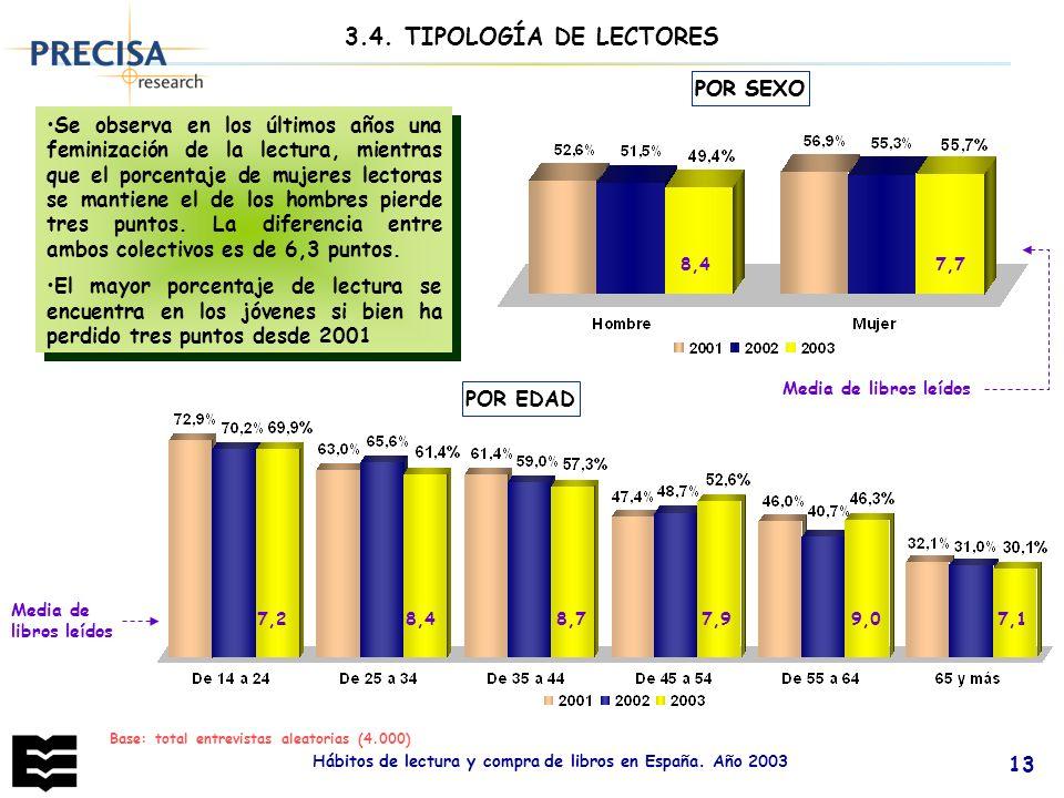 Hábitos de lectura y compra de libros en España. Año 2003 13 Base: total entrevistas aleatorias (4.000) POR SEXO Se observa en los últimos años una fe