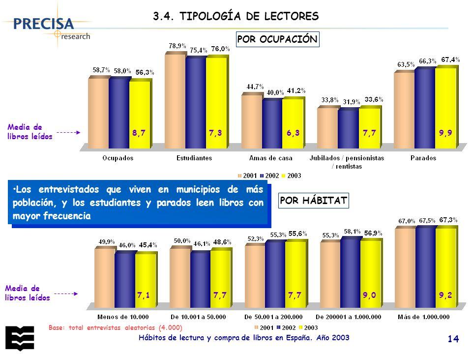 Hábitos de lectura y compra de libros en España. Año 2003 14 POR OCUPACIÓN Base: total entrevistas aleatorias (4.000) Los entrevistados que viven en m