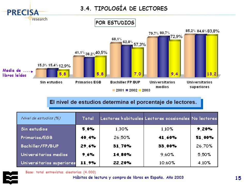 Hábitos de lectura y compra de libros en España. Año 2003 15 POR ESTUDIOS Base: total entrevistas aleatorias (4.000) El nivel de estudios determina el