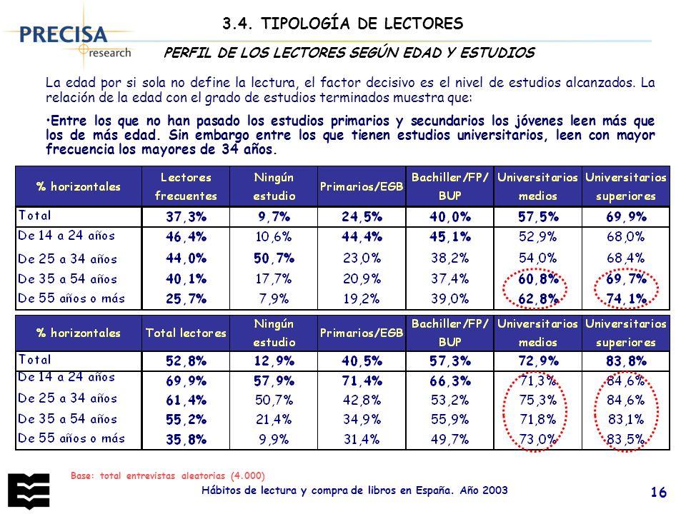 Hábitos de lectura y compra de libros en España. Año 2003 16 Base: total entrevistas aleatorias (4.000) PERFIL DE LOS LECTORES SEGÚN EDAD Y ESTUDIOS L