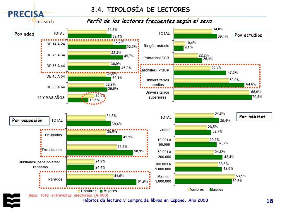 Hábitos de lectura y compra de libros en España. Año 2003 18 Base: total entrevistas aleatorias (4.000) Perfil de los lectores frecuentes según el sex