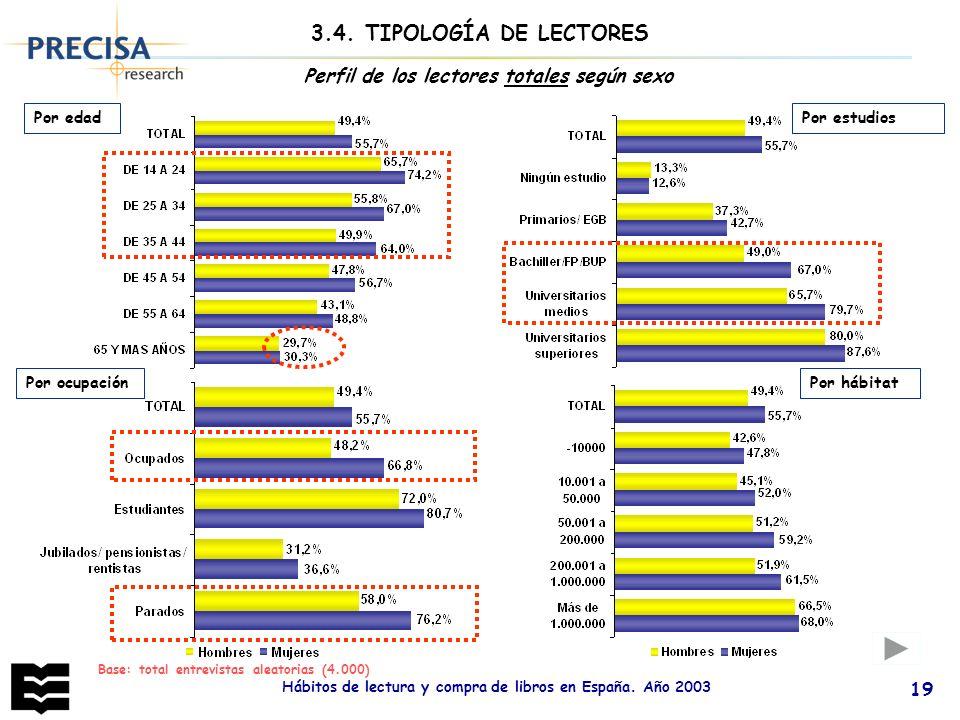 Hábitos de lectura y compra de libros en España. Año 2003 19 Base: total entrevistas aleatorias (4.000) Perfil de los lectores totales según sexo Por