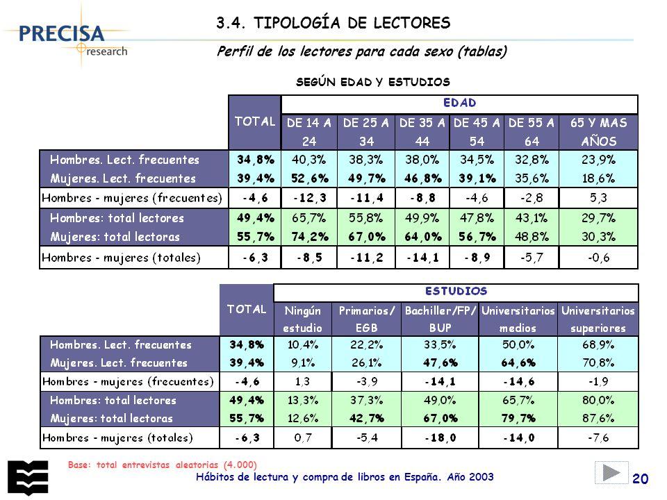 Hábitos de lectura y compra de libros en España. Año 2003 20 Perfil de los lectores para cada sexo (tablas) SEGÚN EDAD Y ESTUDIOS 3.4. TIPOLOGÍA DE LE