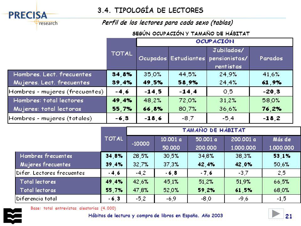 Hábitos de lectura y compra de libros en España. Año 2003 21 Perfil de los lectores para cada sexo (tablas) SEGÚN OCUPACIÓN Y TAMAÑO DE HÁBITAT 3.4. T