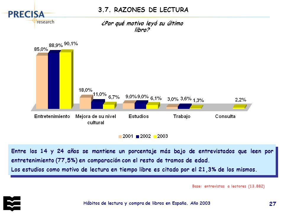 Hábitos de lectura y compra de libros en España. Año 2003 27 ¿Por qué motivo leyó su último libro? 3.7. RAZONES DE LECTURA Base: entrevistas a lectore