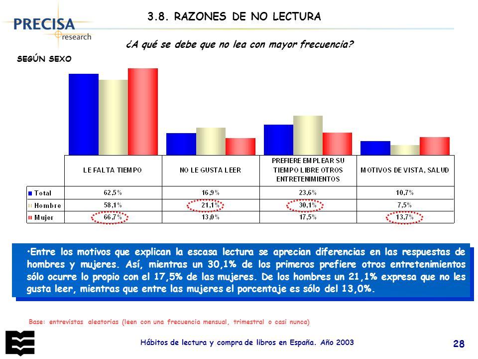 Hábitos de lectura y compra de libros en España. Año 2003 28 Base: entrevistas aleatorias (leen con una frecuencia mensual, trimestral o casi nunca) 3