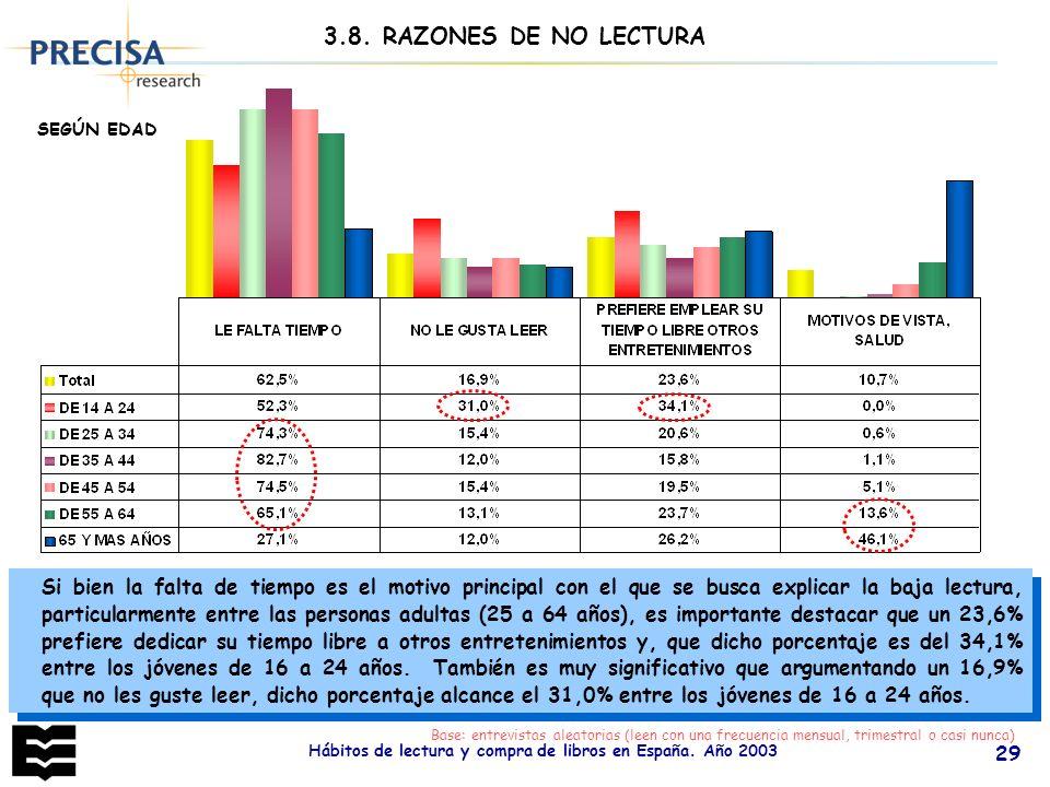 Hábitos de lectura y compra de libros en España. Año 2003 29 Base: entrevistas aleatorias (leen con una frecuencia mensual, trimestral o casi nunca) S