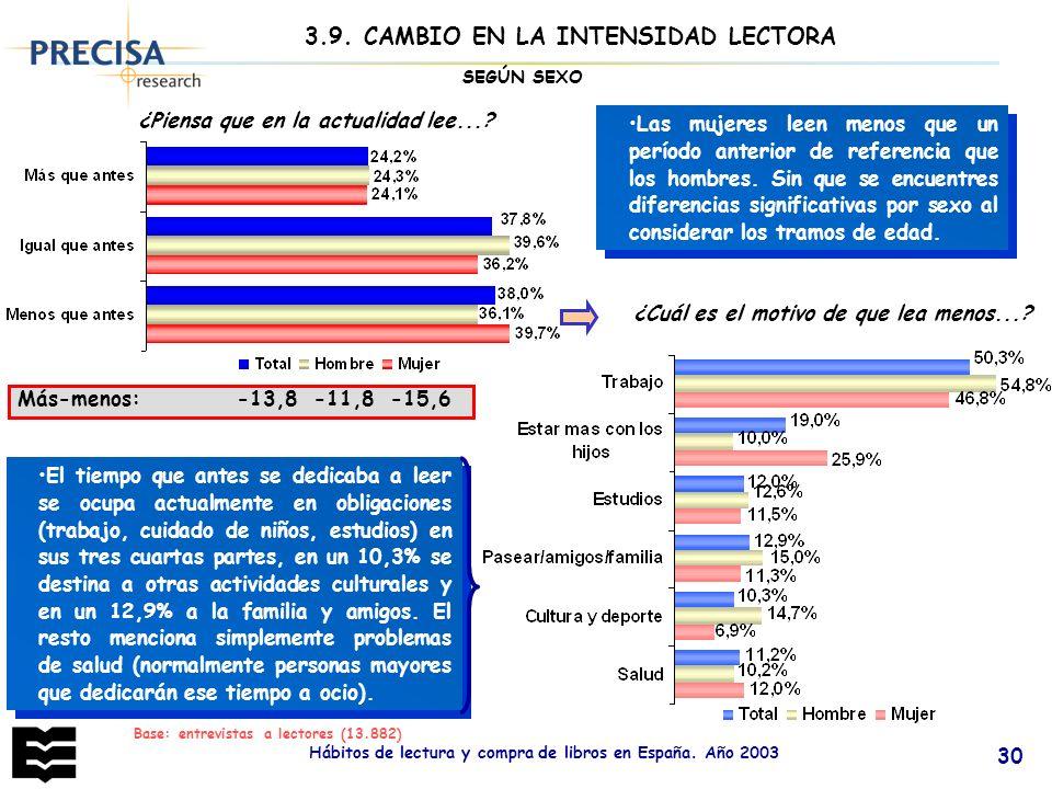 Hábitos de lectura y compra de libros en España. Año 2003 30 3.9. CAMBIO EN LA INTENSIDAD LECTORA Más-menos: -13,8 -11,8 -15,6 ¿Piensa que en la actua