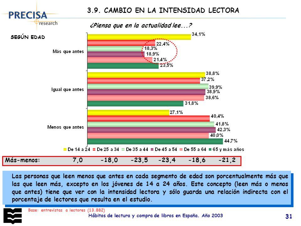 Hábitos de lectura y compra de libros en España. Año 2003 31 Más-menos: 7,0 -18,0 -23,5 -23,4 -18,6 -21,2 ¿Piensa que en la actualidad lee...? Las per