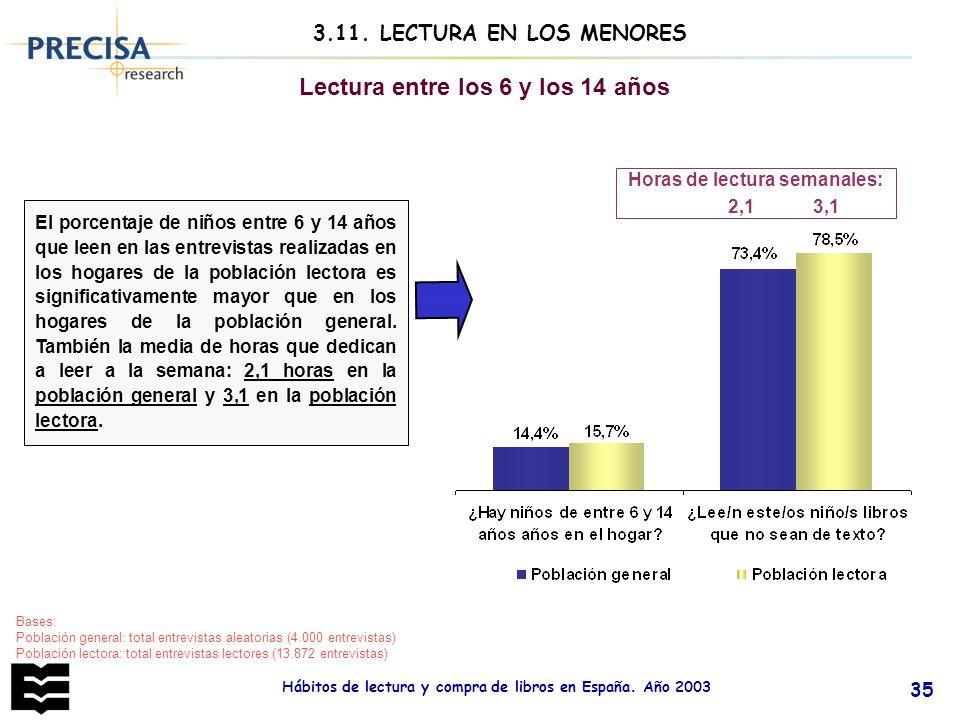 Hábitos de lectura y compra de libros en España. Año 2003 35 El porcentaje de niños entre 6 y 14 años que leen en las entrevistas realizadas en los ho