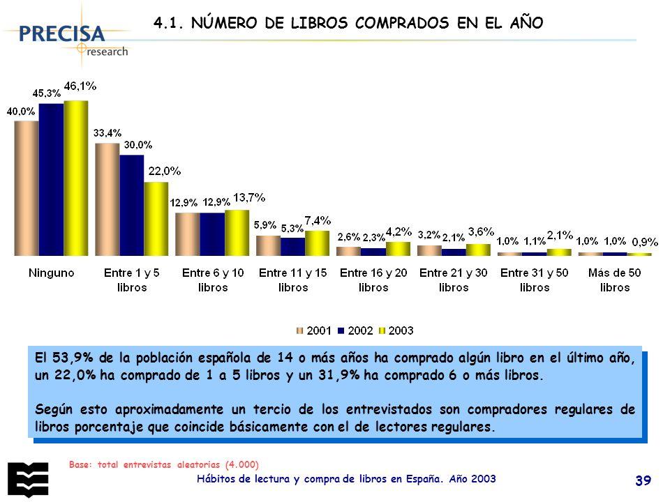 Hábitos de lectura y compra de libros en España. Año 2003 39 4.1. NÚMERO DE LIBROS COMPRADOS EN EL AÑO El 53,9% de la población española de 14 o más a