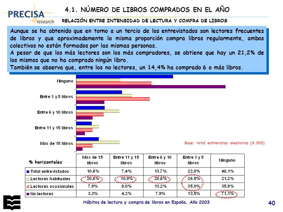 Hábitos de lectura y compra de libros en España. Año 2003 40 Aunque se ha obtenido que en torno a un tercio de los entrevistados son lectores frecuent