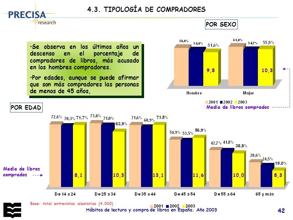 Hábitos de lectura y compra de libros en España. Año 2003 42 4.3. TIPOLOGÍA DE COMPRADORES Se observa en los últimos años un descenso en el porcentaje