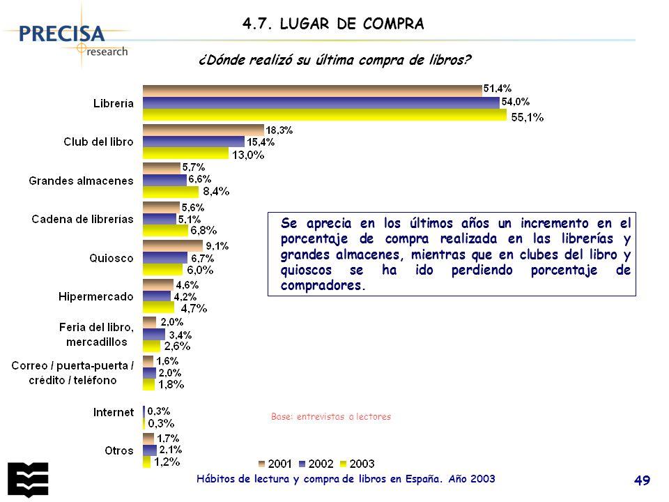 Hábitos de lectura y compra de libros en España. Año 2003 49 4.7. LUGAR DE COMPRA Base: entrevistas a lectores ¿Dónde realizó su última compra de libr