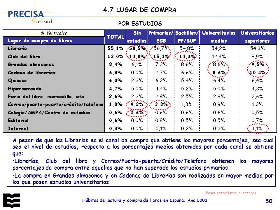 Hábitos de lectura y compra de libros en España. Año 2003 50 POR ESTUDIOS Base: entrevistas a lectores A pesar de que las Librerías es el canal de com