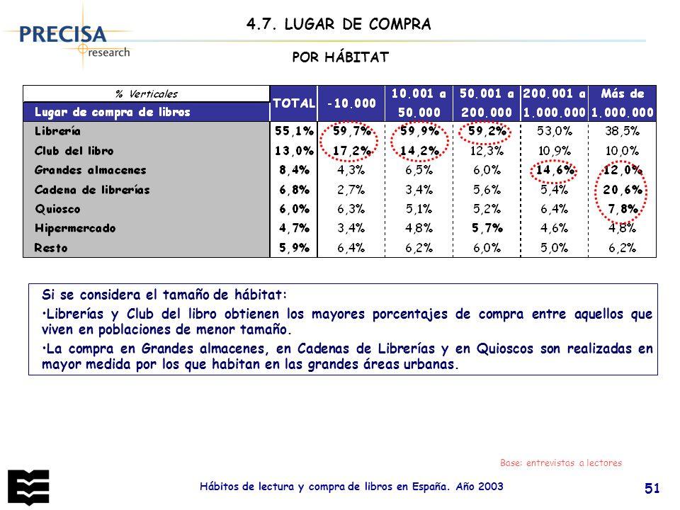 Hábitos de lectura y compra de libros en España. Año 2003 51 Base: entrevistas a lectores 4.7. LUGAR DE COMPRA POR HÁBITAT Si se considera el tamaño d