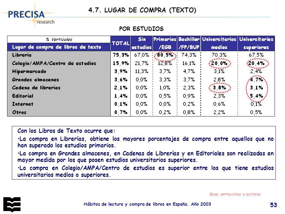 Hábitos de lectura y compra de libros en España. Año 2003 53 Base: entrevistas a lectores POR ESTUDIOS 4.7. LUGAR DE COMPRA (TEXTO) Con los Libros de