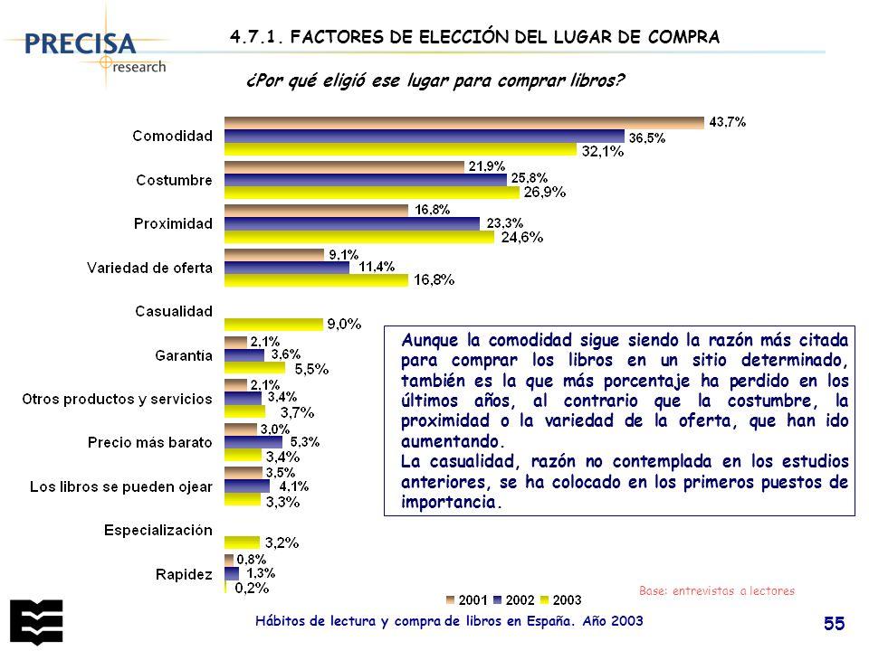 Hábitos de lectura y compra de libros en España. Año 2003 55 ¿Por qué eligió ese lugar para comprar libros? 4.7.1. FACTORES DE ELECCIÓN DEL LUGAR DE C