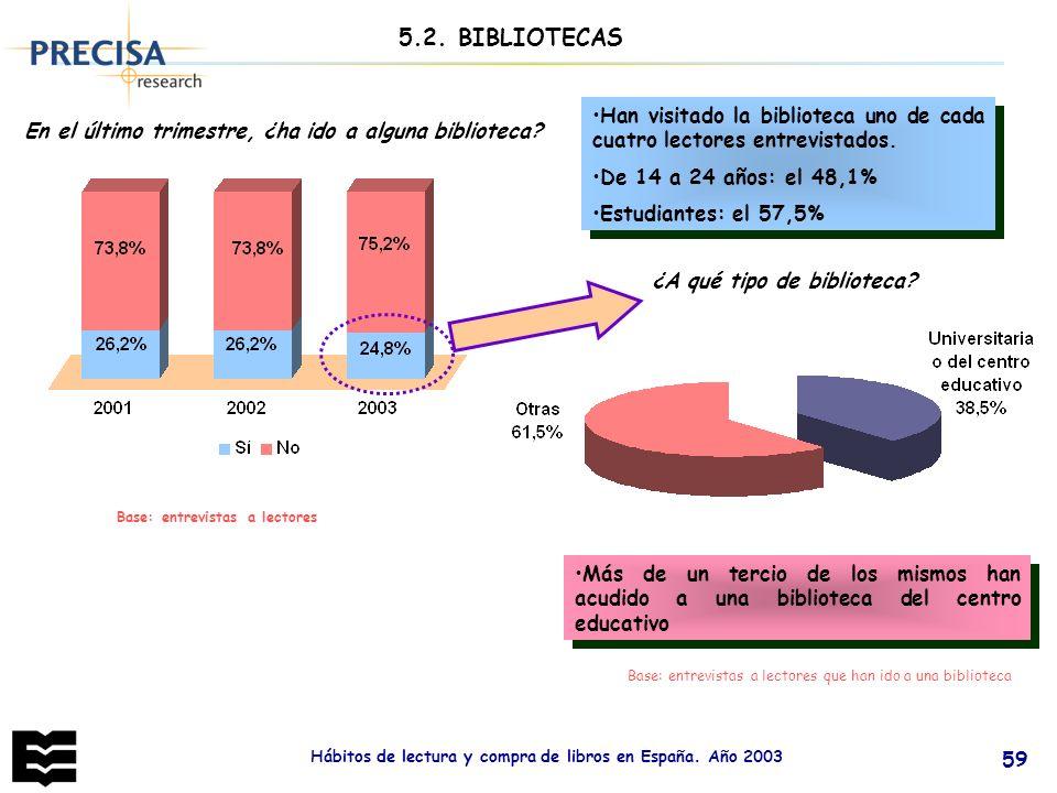 Hábitos de lectura y compra de libros en España. Año 2003 59 En el último trimestre, ¿ha ido a alguna biblioteca? ¿A qué tipo de biblioteca? 5.2. BIBL