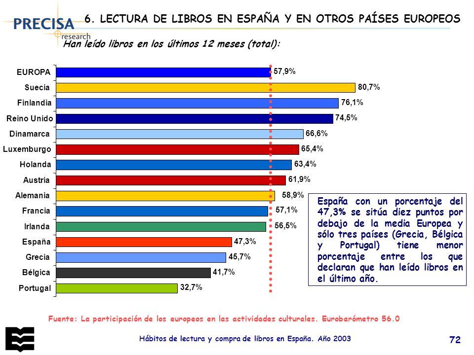 Hábitos de lectura y compra de libros en España. Año 2003 72 6. LECTURA DE LIBROS EN ESPAÑA Y EN OTROS PAÍSES EUROPEOS Han leído libros en los últimos