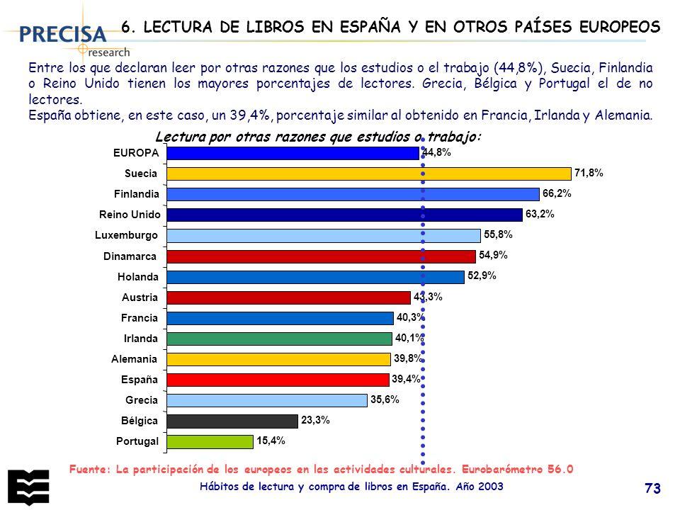 Hábitos de lectura y compra de libros en España. Año 2003 73 6. LECTURA DE LIBROS EN ESPAÑA Y EN OTROS PAÍSES EUROPEOS Entre los que declaran leer por