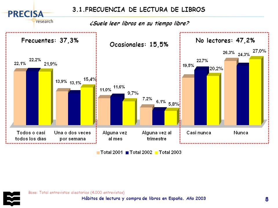 Hábitos de lectura y compra de libros en España. Año 2003 8 Base: Total entrevistas aleatorias (4.000 entrevistas) ¿Suele leer libros en su tiempo lib