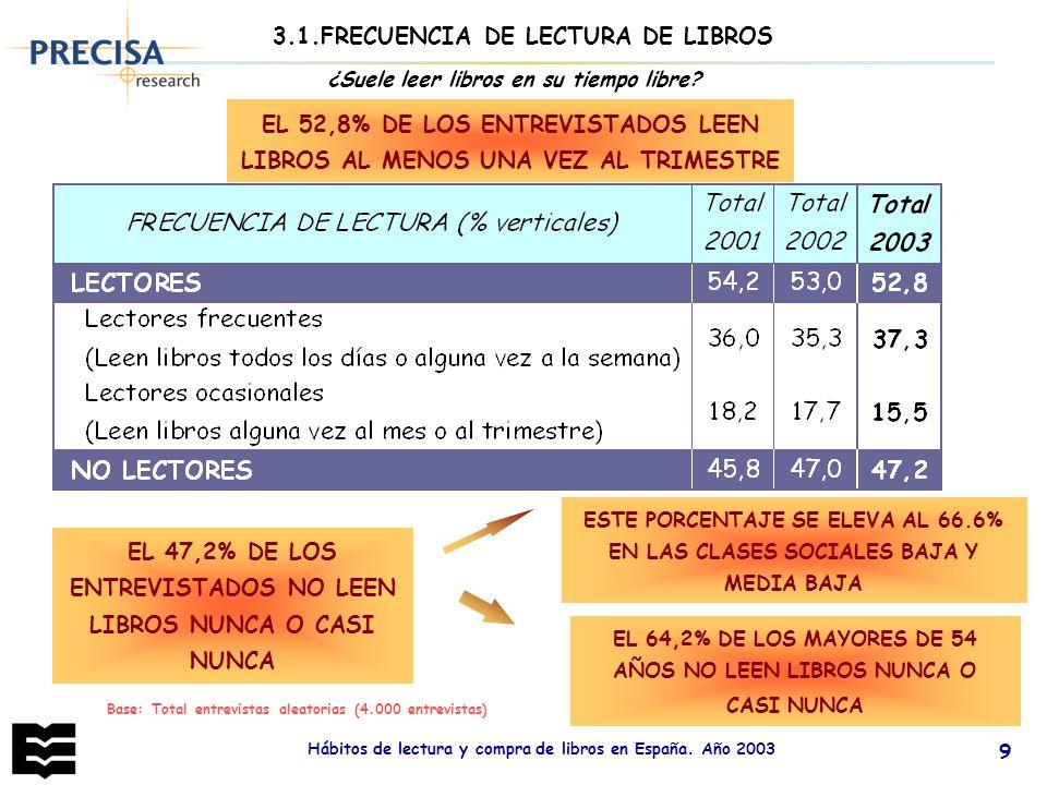 Hábitos de lectura y compra de libros en España. Año 2003 9 Base: Total entrevistas aleatorias (4.000 entrevistas) ¿Suele leer libros en su tiempo lib