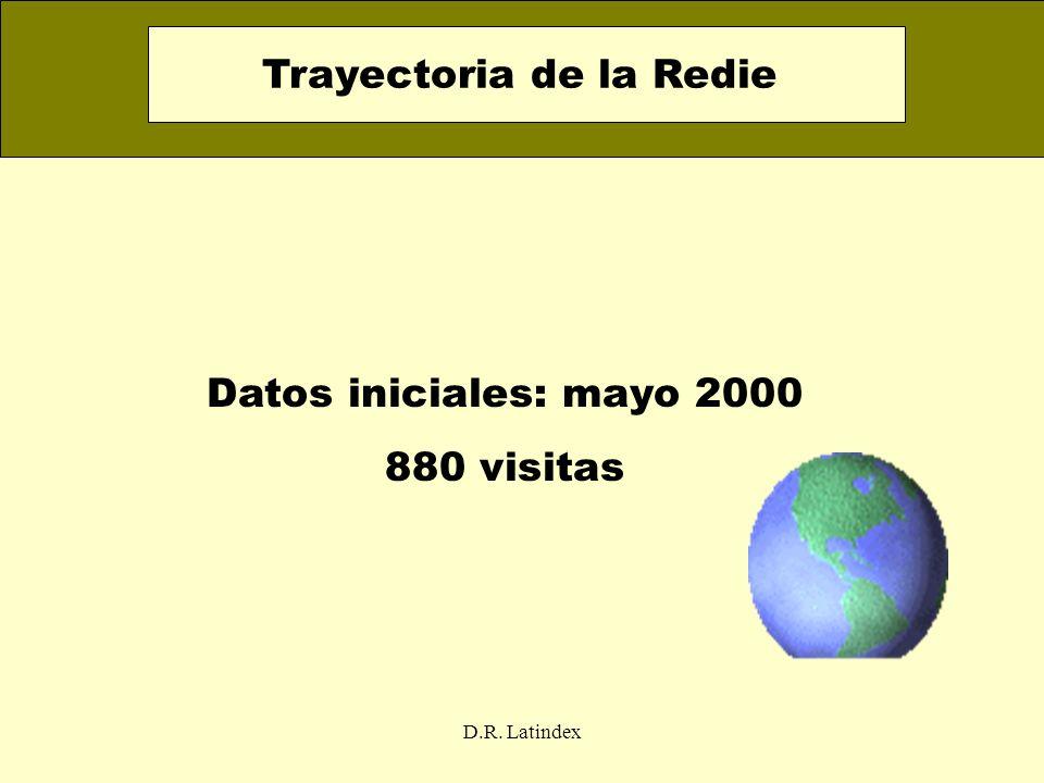 D.R. Latindex Datos iniciales: mayo 2000 880 visitas Trayectoria de la Redie
