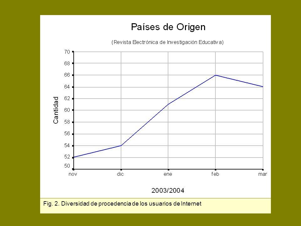 D.R. Latindex Fig. 2. Diversidad de procedencia de los usuarios de Internet