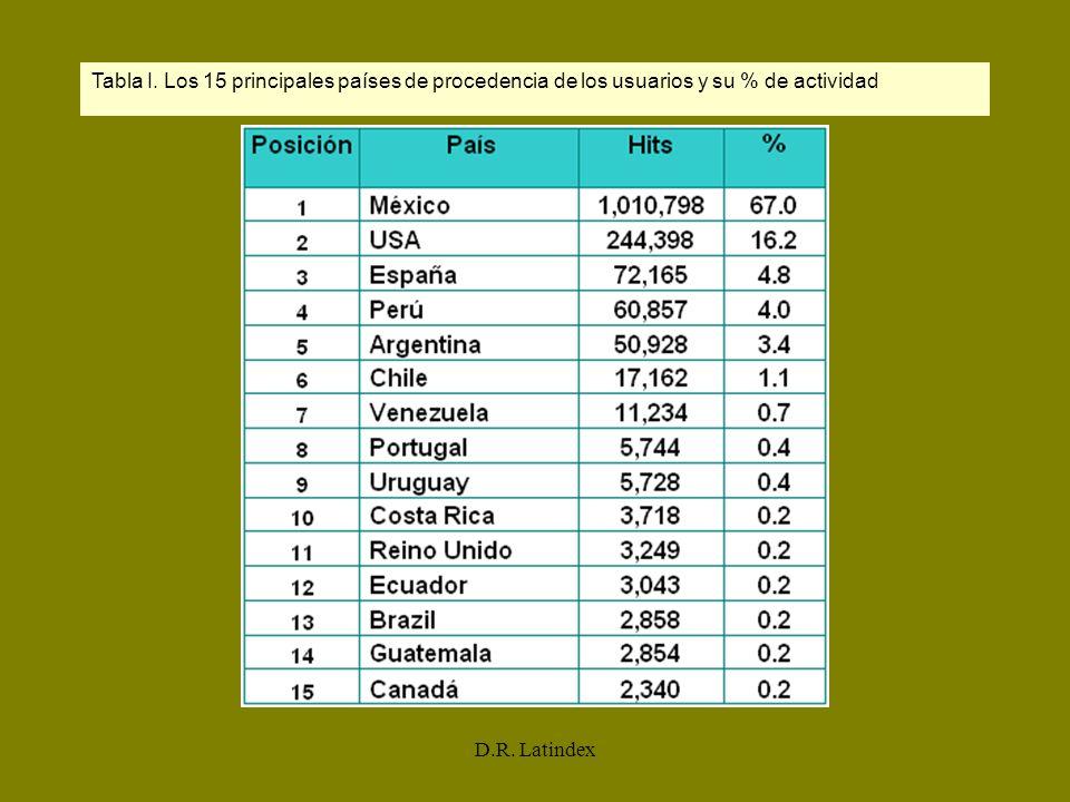 D.R. Latindex Tabla I. Los 15 principales países de procedencia de los usuarios y su % de actividad