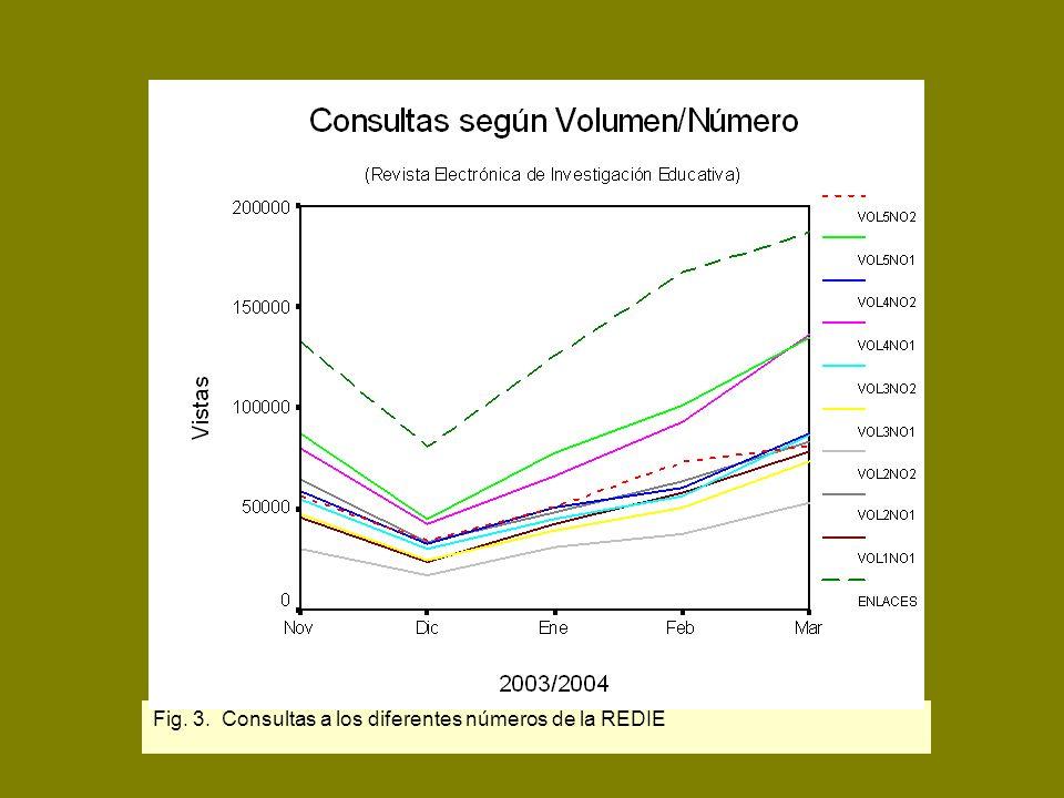 D.R. Latindex Fig. 3. Consultas a los diferentes números de la REDIE