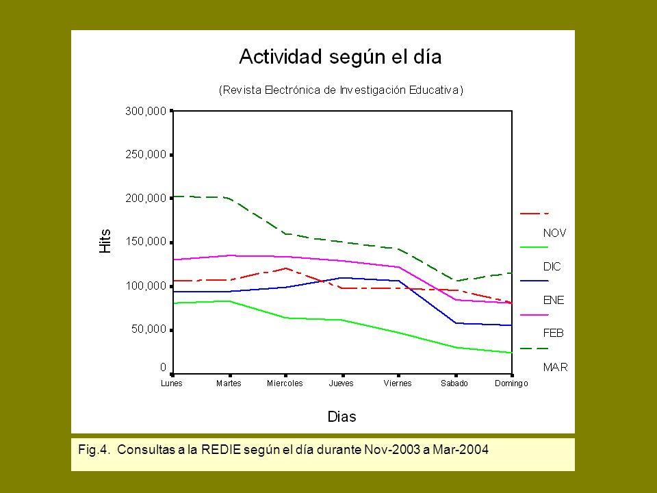 D.R. Latindex Fig.4. Consultas a la REDIE según el día durante Nov-2003 a Mar-2004