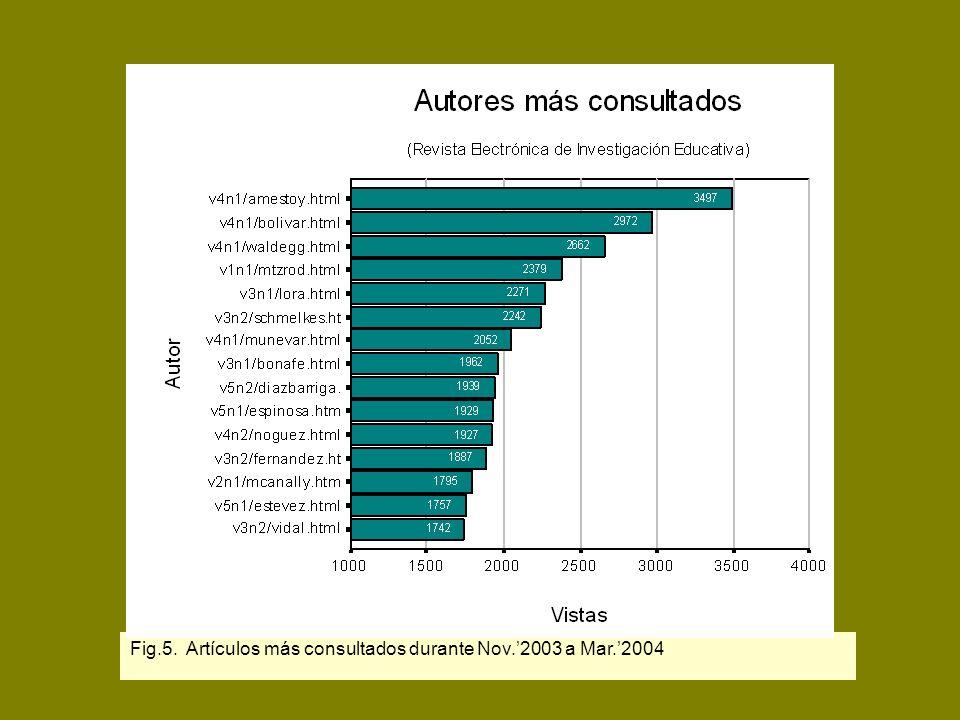 D.R. Latindex Fig.5. Artículos más consultados durante Nov.2003 a Mar.2004