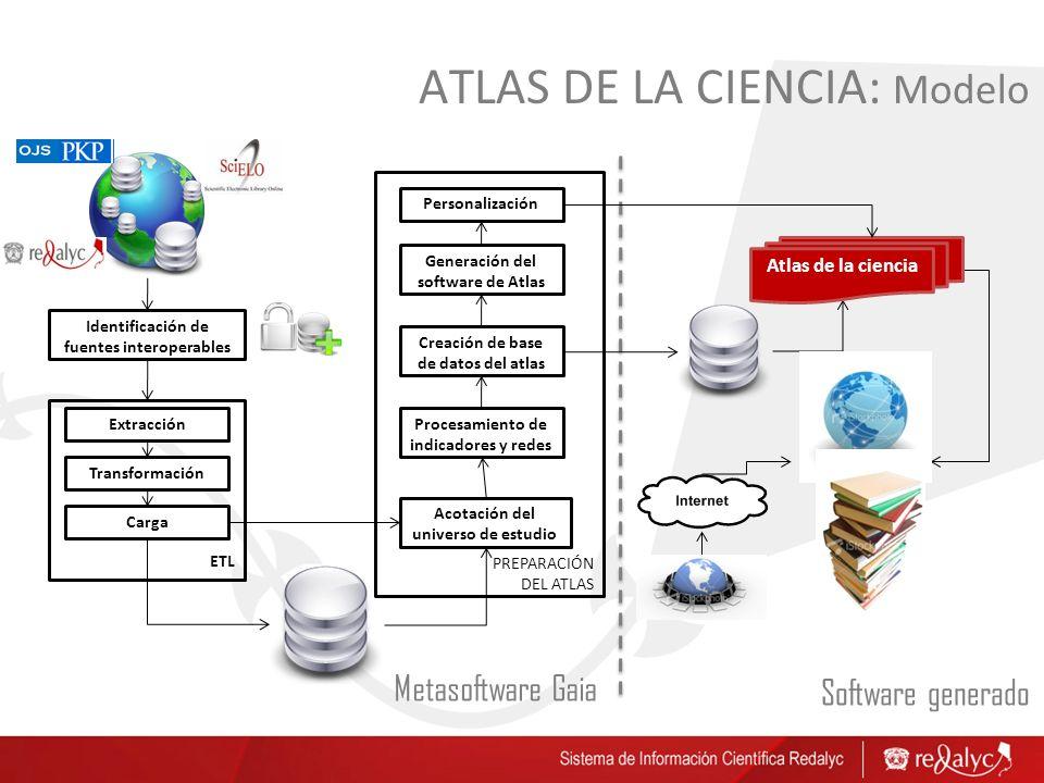 ATLAS DE LA CIENCIA: Modelo Identificación de fuentes interoperables Extracción Acotación del universo de estudio Procesamiento de indicadores y redes