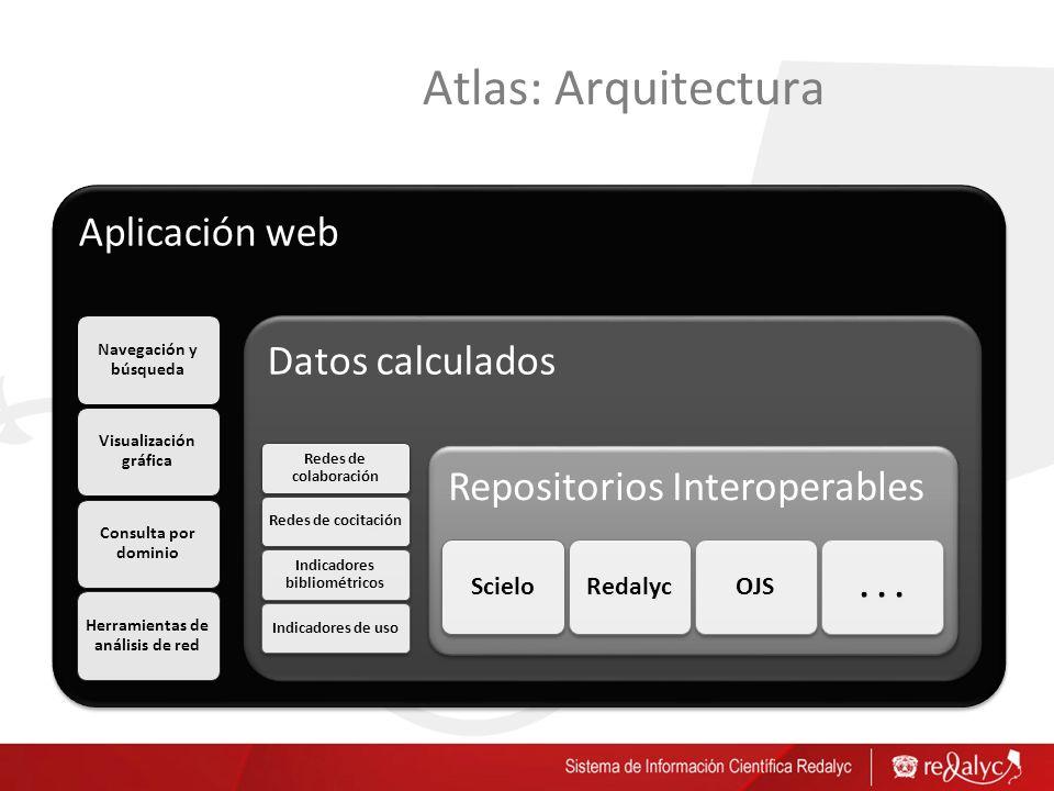 Atlas: Arquitectura Aplicación web Navegación y búsqueda Visualización gráfica Consulta por dominio Herramientas de análisis de red Datos calculados R