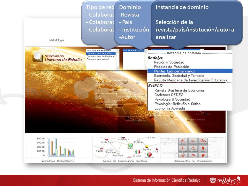 Tipo de red - Colaboración por países - Colaboración institucional - Colaboración autoral Tipo de red - Colaboración por países - Colaboración institu