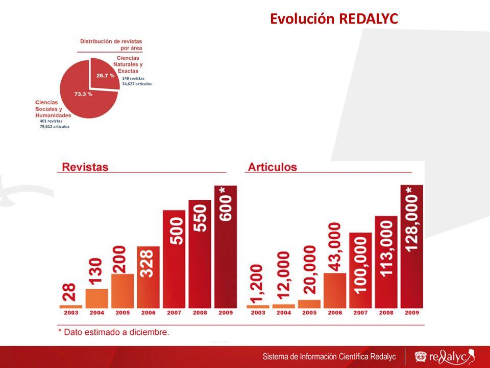Evolución REDALYC