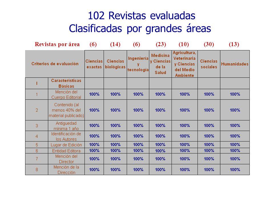 102 Revistas evaluadas Clasificadas por grandes áreas (14)(6) (23)(10)(30)(13)Revistas por área