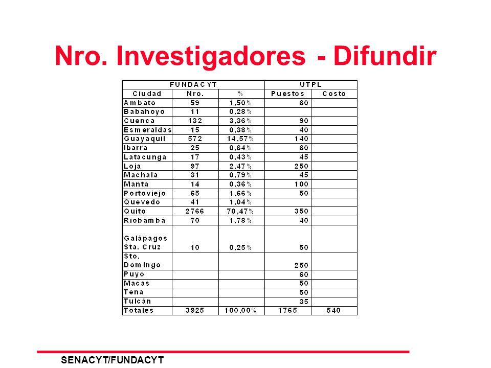 SENACYT/FUNDACYT 13 Difusión y Capacitación ECUADORMUNDO AULASVIRTUALESAULASVIRTUALES SERVICIO SATELITAL DE GLOBATEL