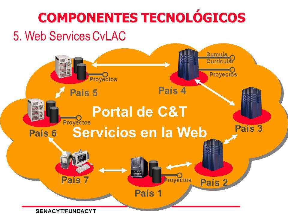 SENACYT/FUNDACYT 8 4. Sistema de Carga y Búsquedas COMPONENTES TECNOLÓGICOS Usuarios ONCYT Ventanilla/carga Ventanilla/ Cliente OLTP Definitiva CARGA