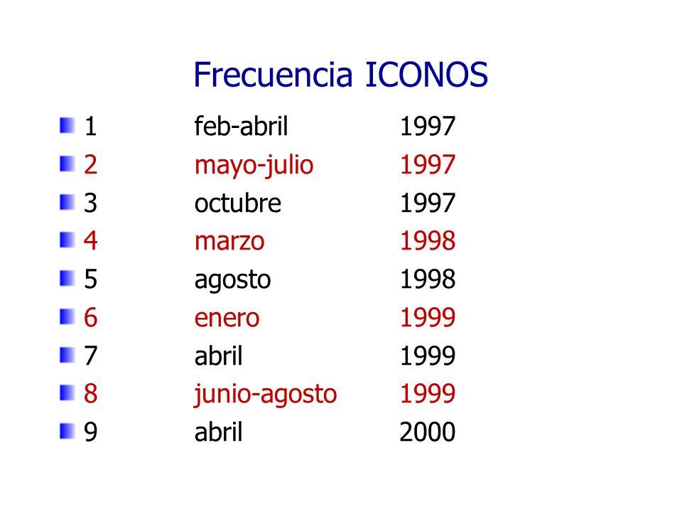 Frecuencia ICONOS 10abril 2001Mov.Indígena 11julio2001Pol.
