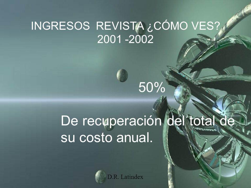 D.R. Latindex INGRESOS REVISTA ¿CÓMO VES? 2001 -2002 50% De recuperación del total de su costo anual.
